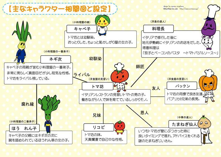 トマ坊相関図.jpg